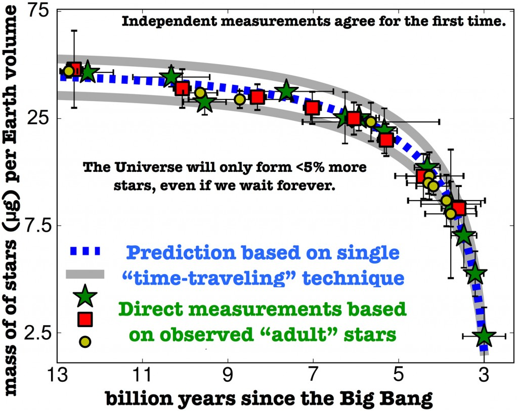 Continuous decline of star formation in the last 11 billion years