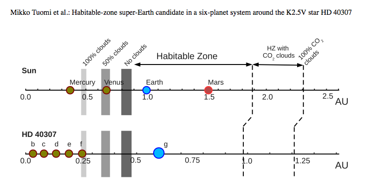 Representation of the liquid water habitable zone around HD 40307 compared to our Solar System (Tuomi et al., from the team's paper.)
