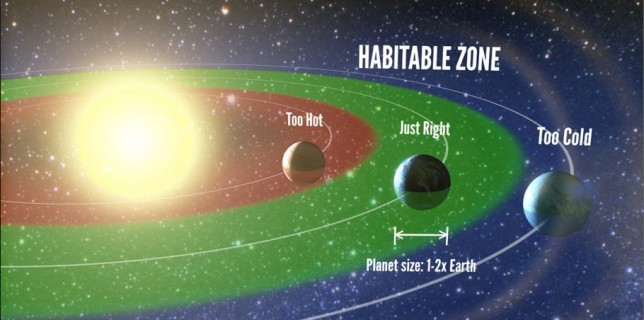 The habitable zone corresponds to the range of orbital distances where liquid water can exist on a planet's surface. Credit: Petigura/UC Berkeley, Howard/UH-Manoa, Marcy/UC Berkeley.